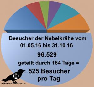 besucher-nk-05-10-ff